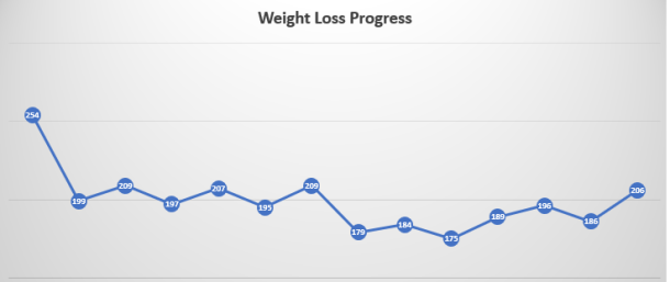 weight loss progress